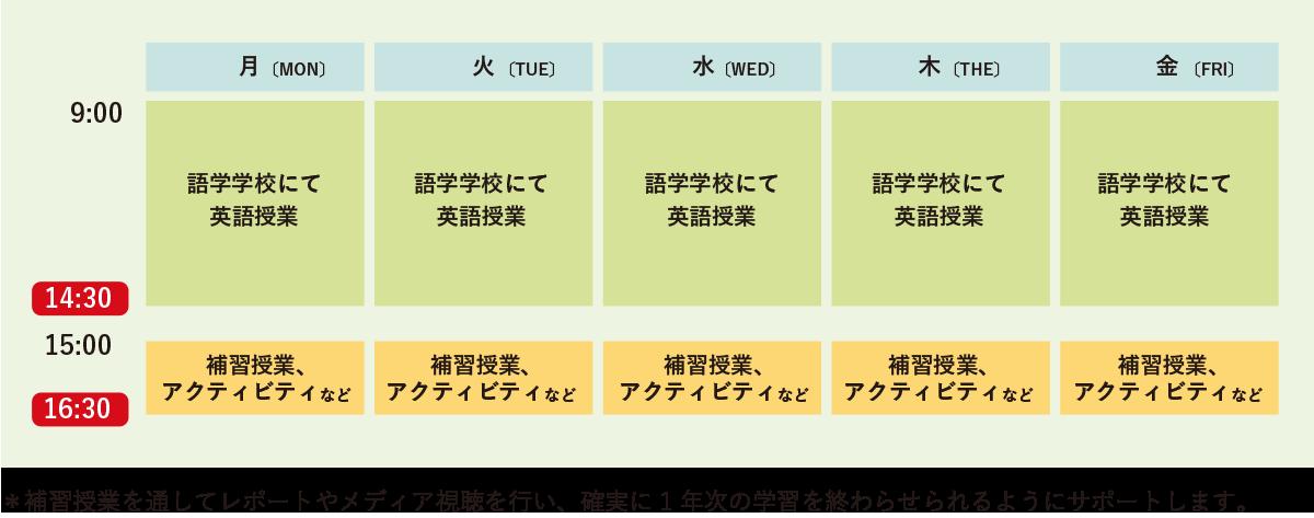 1 日のスケジュール(例)